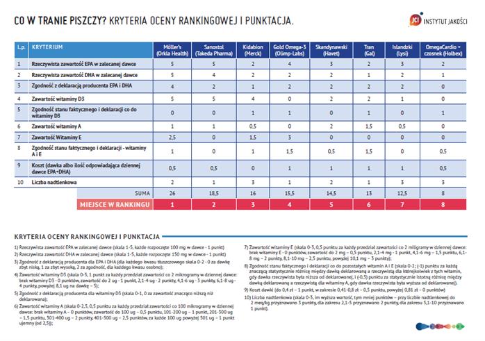 Ranking preparatów z tranem opracowany przez Instytut Jakości Jagiellońskiego Centrum Innowacji