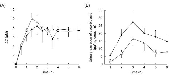 Biodostępność witaminy C: kwas, sole, estry i preparaty o przedłużonym uwalnianiu