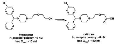 Antyhistaminiki H1 dostępne w Polsce: I i II generacja