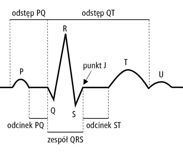 Zespół długiego QT i torsade de pointes (TdP). Jakie leki zwiększają ryzyko? [Q&A]
