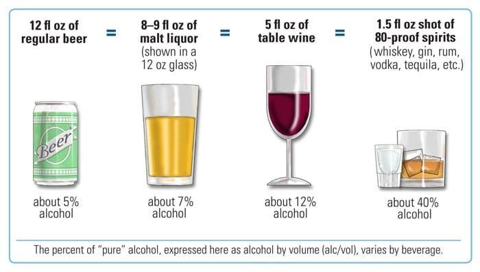 Standardowa porcja alkoholu
