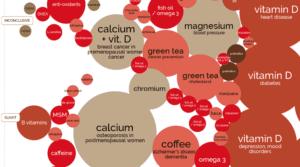 Interaktywne opracowanie na temat składników suplementów diety.