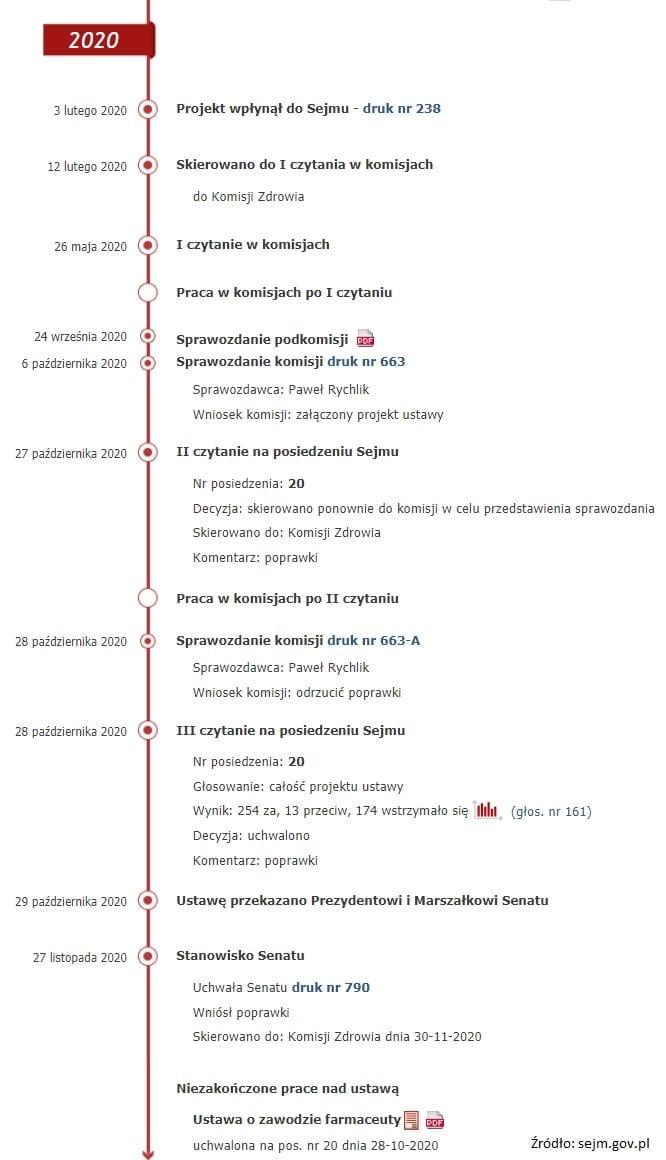 Ustawa o zawodzie farmaceuty z powrotem w Sejmie