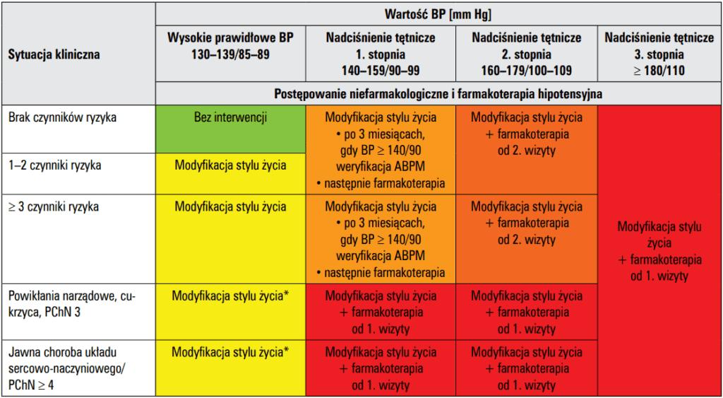 Wytyczne leczenia nadciśnienia - rozpoznanie i ogólne zasady leczenia